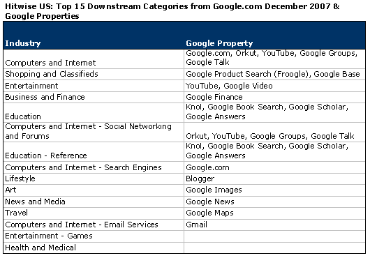 google-properties.png